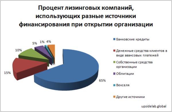 Процент лизинговых компаний, использующих разные источники финансирования при открытии организации