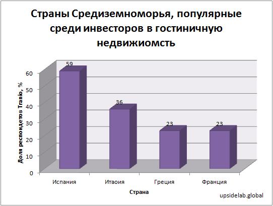 Страны Средиземноморья, популярные среди инвесторов в гостиничную недвижимость по данным опроса международного брокера недвижимости Tranio