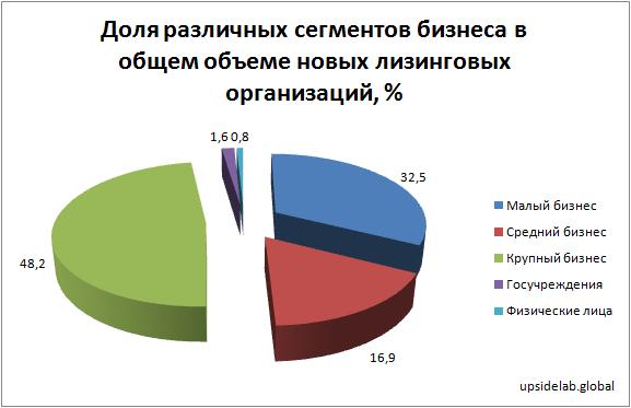 Доля различных сегментов бизнеса в общем объеме новых лизинговых организаций по данным на 1 полугодие 2019 года