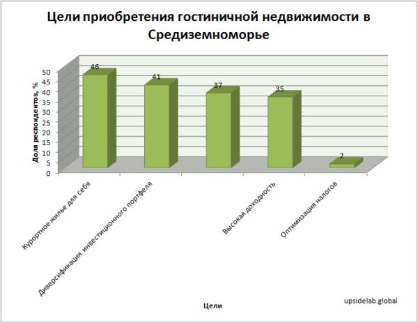 Цели приобретения гостиничной недвижимости в Средиземноморье по данным опроса международного брокера недвижимости Tranio