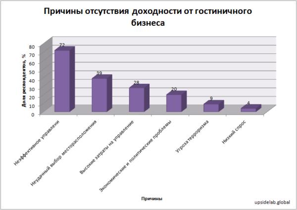 Причины отсутствия доходности от гостиничного бизнеса по данным опроса международного брокера недвижимости Tranio