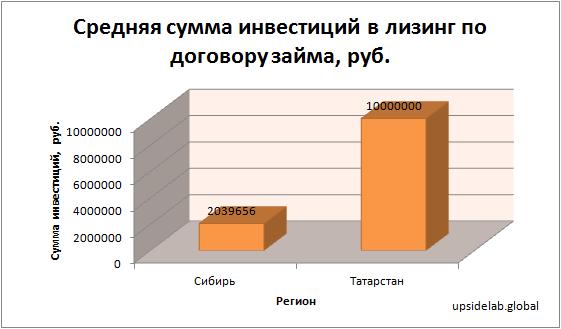Средняя сумма инвестиций в лизинг по договору займа в Сибири и Татарстане