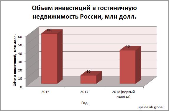 Объем инвестиций в гостиничную недвижимость России, млн. долл.