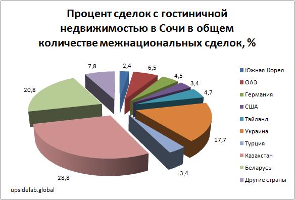 Межнациональные сделки с гостиничной недвижимостью в Сочи за декабрь 2018-январь 2019 года