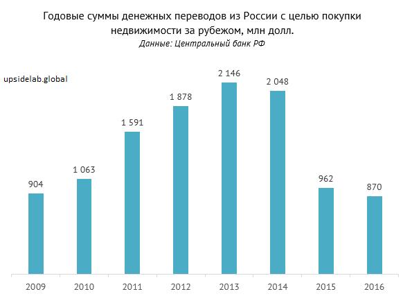 Статистические данные прошлых лет: сколько потратили российские инвесторы на покупку зарубежной недвижимости
