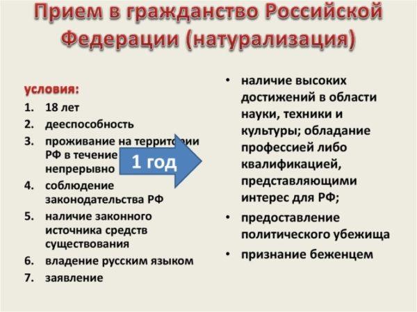 Условия для получения российского паспорта на общих основаниях