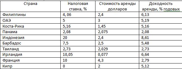 Топ 10 государств по уровню дохода от вкладов в недвижимые объекты