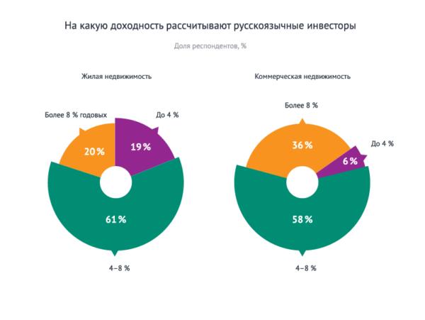 На какую прибыль рассчитывают российские инвесторы