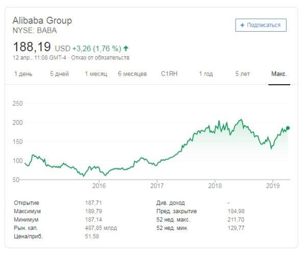 У «Алибаба» все по-прежнему в порядке, акции растут в цене