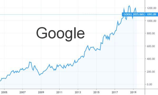 График роста цены на акции гугл