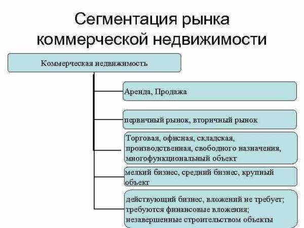 Сегментация коммерческих объектов
