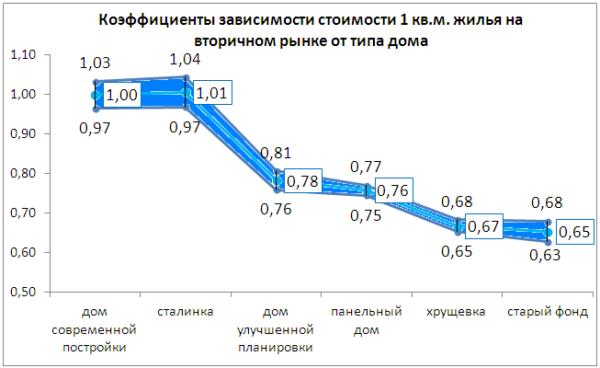 График зависимости типа дома и стоимости квадратного метра недвижимости