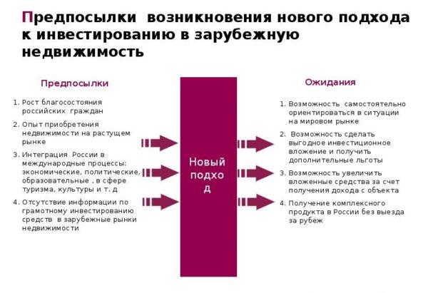 Что изменится на рынке зарубежного инвестирования с участием россиян