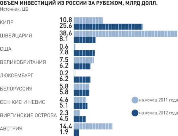 Сколько денег ушло за рубеж в 2011-2012 гг. из РФ