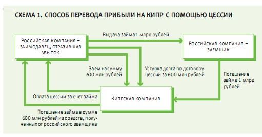 Схема вывода денег в оффшор с целью неуплаты налогов