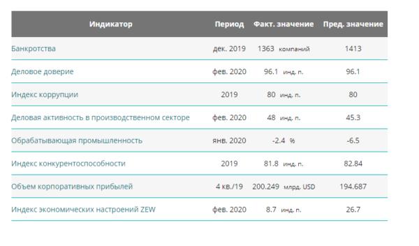 Основные бизнес-показатели, зафиксированные в минувшем году