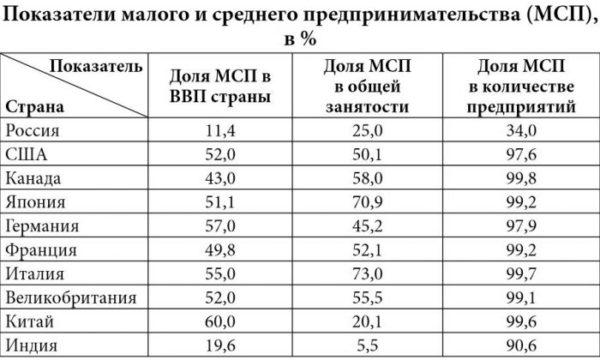 Малое и среднее предпринимательство в разных странах