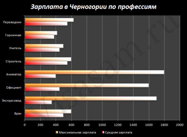 Какие зарплаты у черногорцев
