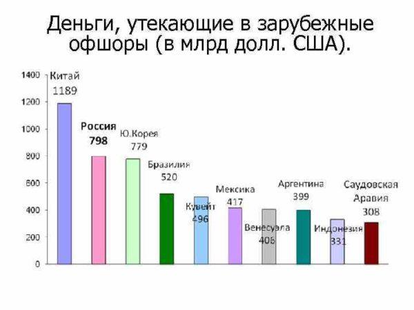 Статистические данные о лидерах финансовых потерь в виде оттока капитала в низконалоговые юрисдикции