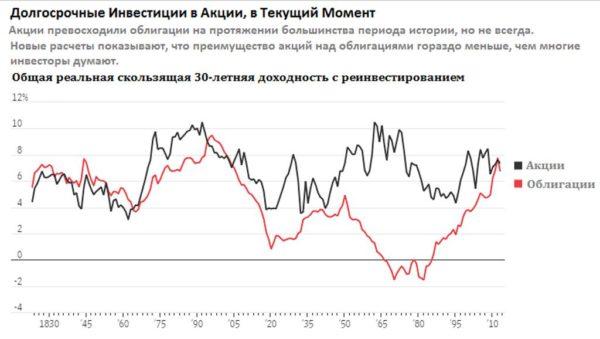 Сколько процентов годовых можно заработать на акциях: статистика в сравнении с облигациями