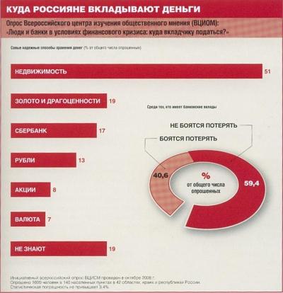 Куда предпочитают вкладывать россияне: сведения по результатам социального опроса