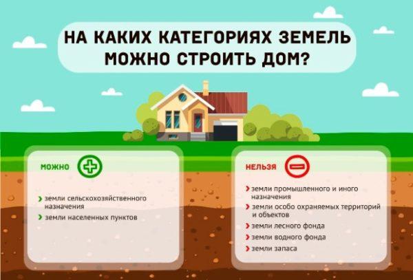 На каких категориях земель возможно осуществление жилищного строительства