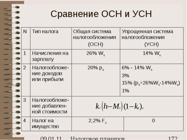 Разница между двумя видами налогообложения