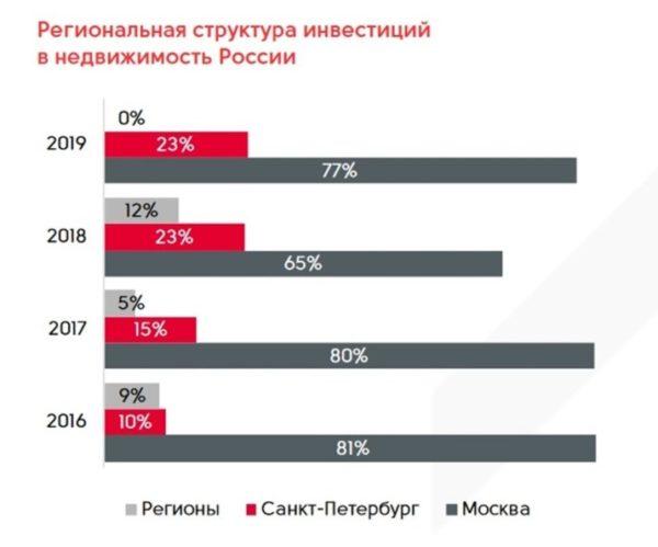 В каких регионах России вкладывают в недвижимость