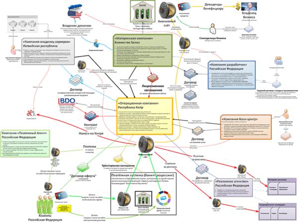 Сложная схема оффшорных банков