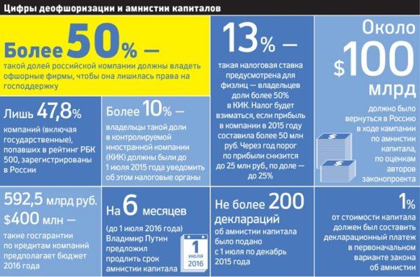 Деоффшоризация в России