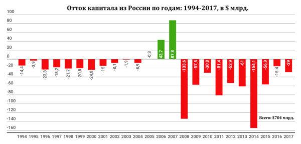 Отток капитала из РФ в минувшие годы