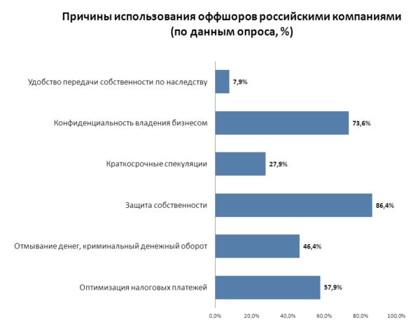 Почему россияне ведут бизнес через оффшоры: результат опроса
