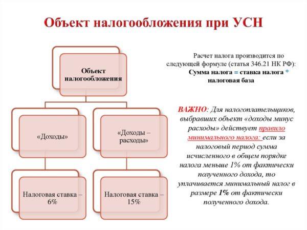 Об объекте налогообложения и минимальном сборе