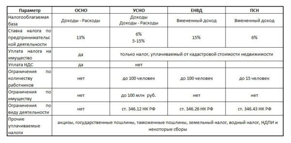 Некоторые виды систем налогообложения для ИП