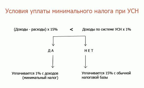 Условия начисления минимального налога