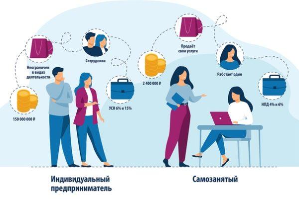 Разница между самозанятым и индивидуальным предпринимателем