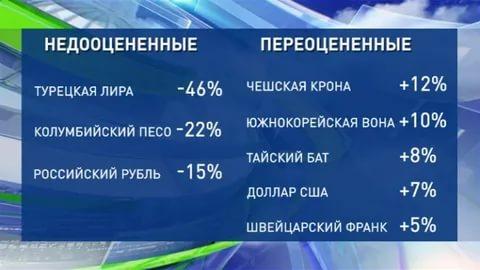 Переоцененные и недооцененные валюты по мнению немецкого банка, в числе которых есть и российский рубль
