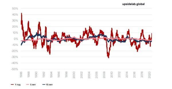Соотношение доллара и российского рубля за разные периоды времени