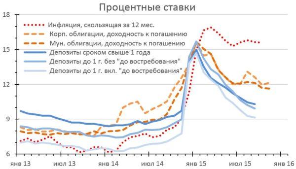 Ставки по российским корпоративным облигациям
