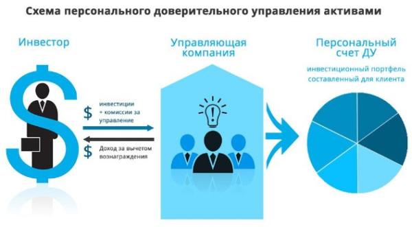 Схема индивидуального ДУ активами