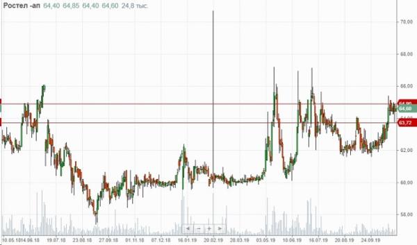 Динамика изменения стоимости акций Ростелекома