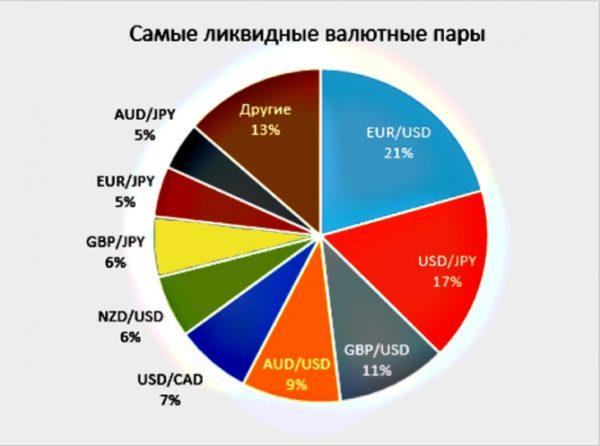 Самые ликвидные денежные единицы, котирующиеся на Форекс