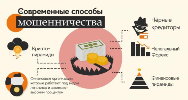 Какие способы финансового мошенничества существуют