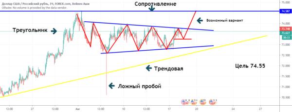 Динамика сочетания доллар/российский рубль