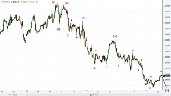 График изменения цены в паре евро/доллар США