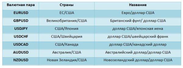 Обозначения некоторых популярных денежных единиц